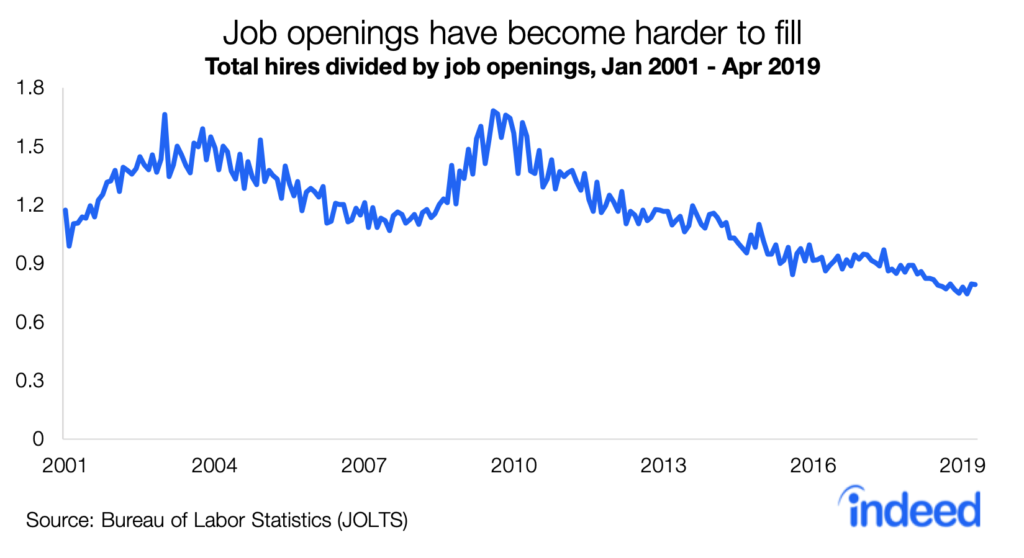 Hiring trends showing decrease in job hires per job opening