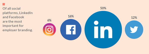 Linkedin And Facebook are the most important channels for Employer Branding